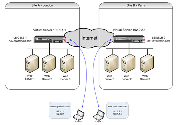 A typical dual site implementation of GSLB