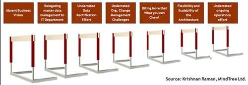 Seven MDM hurdles