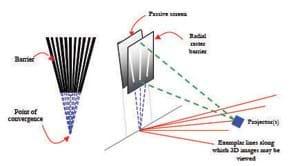 The radial raster barrier