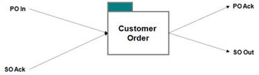SOA And PM Customer Order