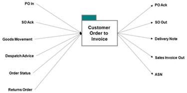 SOA PM Order To Invoice