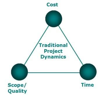 SOA And PM Triangle