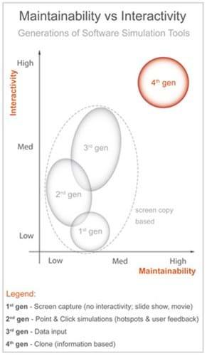 Maintainability vs interactivity