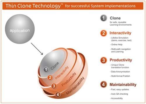 Thin clone technology