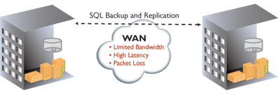 SQL backup and replication