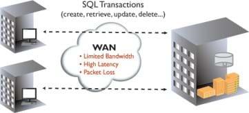 SQL transactions