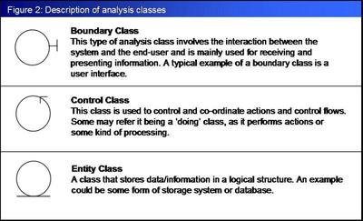 Analysis classes: Boundary Class, Control Class and Entity Class