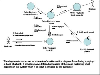 An example of a collaboration diagram for ordering a paying in book at a bank