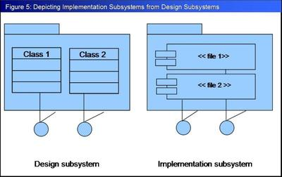 Depicting implementation subsystems from design subsystems