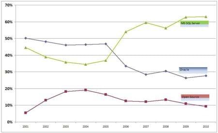 Database chart