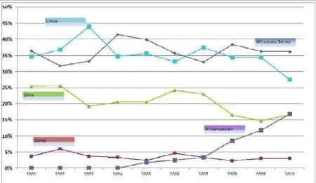 OS Graph