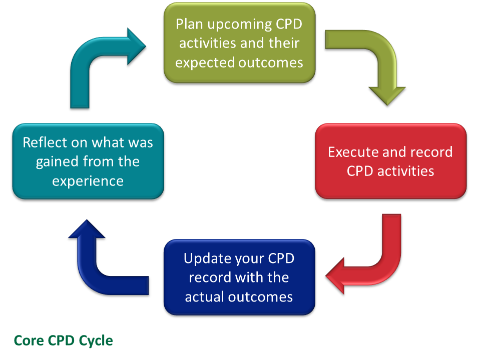 Core CPD cycle: Reflect / Plan / Execute / Update