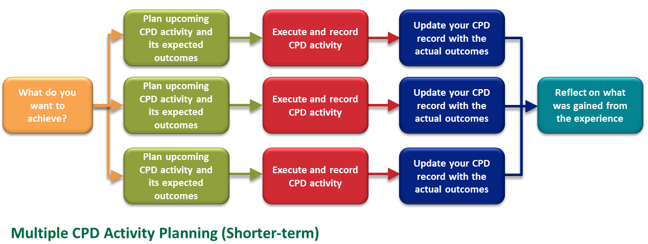 Multiple CPD activity planning (shorter-term)