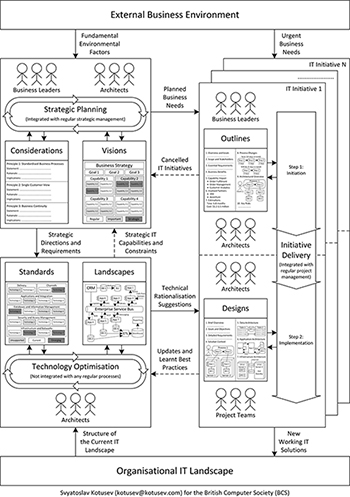 process view of enterprise architecture practice