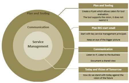 Service Management Diagram