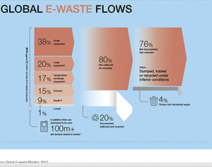 Global e-waste flows - overall estimate