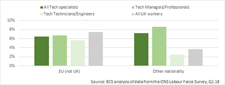 Chart showing the proportion of tech specialists with EU (non-UK) nationality