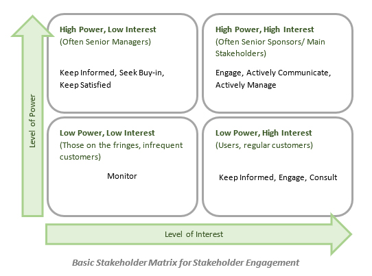 Basic stakeholder matrix for stakeholder engagement
