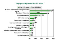 Top Priority Issue For IT Team