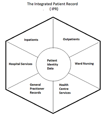 Integrated Patient Record (IPR) Diagram