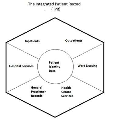 Integrated Patient Record (IPR) Diagram