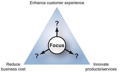 Figure 1. Three levers of strategic value