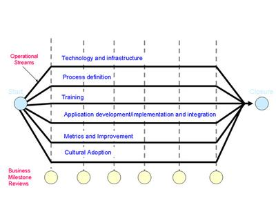 Figure 3. Balancing resources across streams
