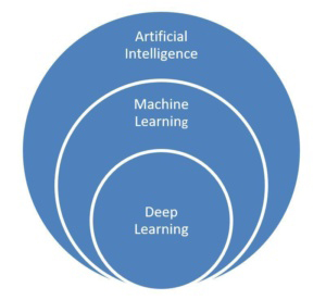 Enterprise AI diagram