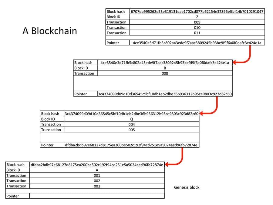A Blockchain
