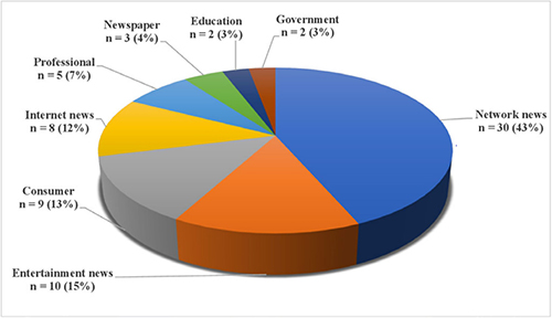 Pie chart showing sectors from which YouTube content was obtained