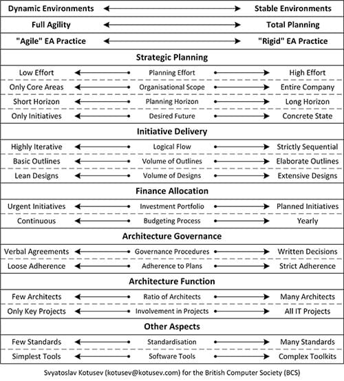 Dimensions of agility diagram