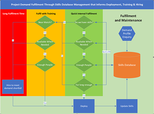 Fulfilment and Maintenance flow chart