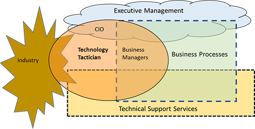 Diagram showing the proposed role of the technology tactician